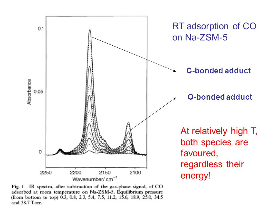 RT adsorption of CO on Na-ZSM-5 C-bonded adduct O-bonded adduct At relatively high T, both species are favoured, regardless their energy!