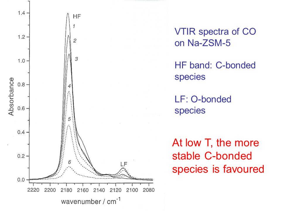 VTIR spectra of CO on Na-ZSM-5 HF band: C-bonded species LF: O-bonded species At low T, the more stable C-bonded species is favoured