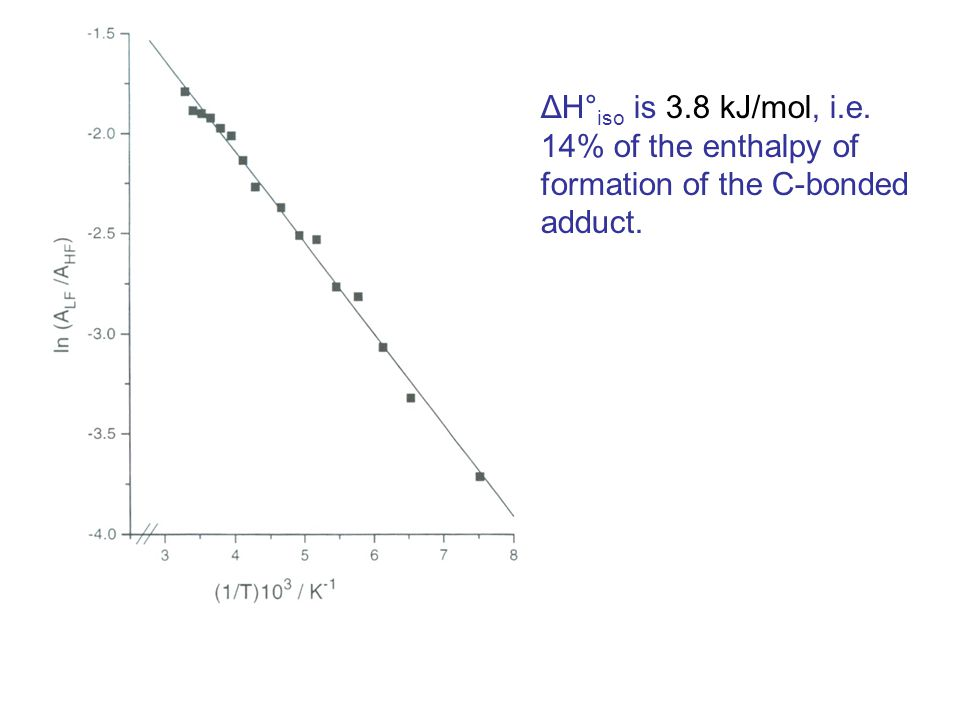 ΔH° iso is 3.8 kJ/mol, i.e. 14% of the enthalpy of formation of the C-bonded adduct.