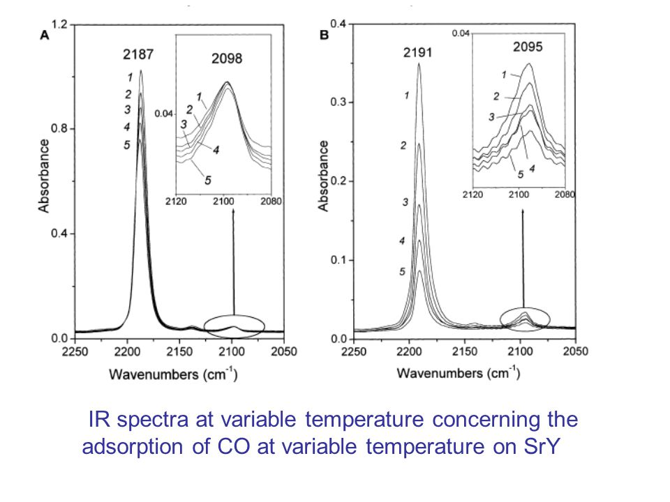 IR spectra at variable temperature concerning the adsorption of CO at variable temperature on SrY
