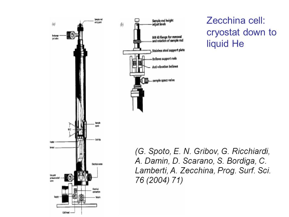 Zecchina cell: cryostat down to liquid He (G. Spoto, E.