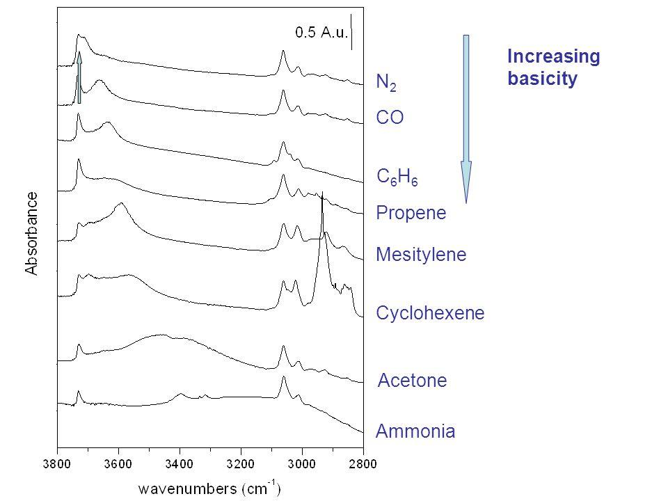 N2N2 CO C6H6C6H6 Propene Ammonia Acetone Cyclohexene Mesitylene Increasing basicity