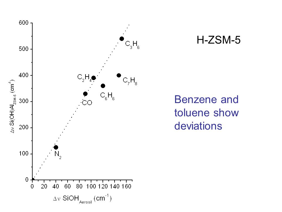 H-ZSM-5 Benzene and toluene show deviations
