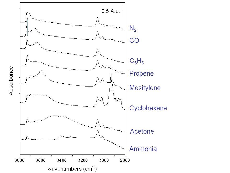 N2N2 CO C6H6C6H6 Propene Ammonia Acetone Cyclohexene Mesitylene