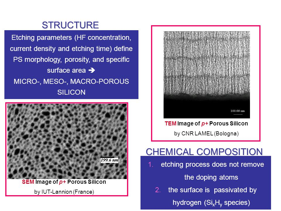 Etching parameters (HF concentration, current density and etching time) define PS morphology, porosity, and specific surface area  MICRO-, MESO-, MACRO-POROUS SILICON TEM Image of p+ Porous Silicon by CNR LAMEL (Bologna) STRUCTURE SEM Image of p+ Porous Silicon by IUT-Lannion (France) 1.
