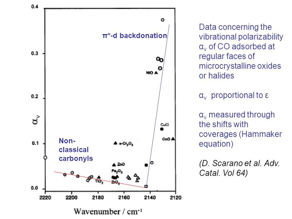 Data concerning the vibrational polarizability α ν of CO adsorbed at regular faces of microcrystalline oxides or halides α ν proportional to ε α ν measured through the shifts with coverages (Hammaker equation) (D.