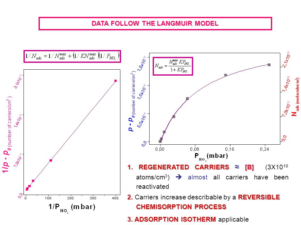 DATA FOLLOW THE LANGMUIR MODEL 2. REVERSIBLE CHEMISORPTION PROCESS 2.