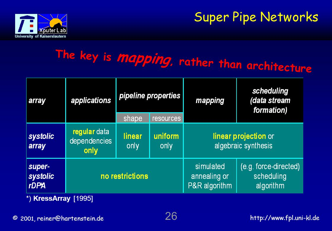 © 2001, reiner@hartenstein.de http://www.fpl.uni-kl.de University of Kaiserslautern 26 Super Pipe Networks The key is mapping, rather than architecture * *) KressArray [1995]