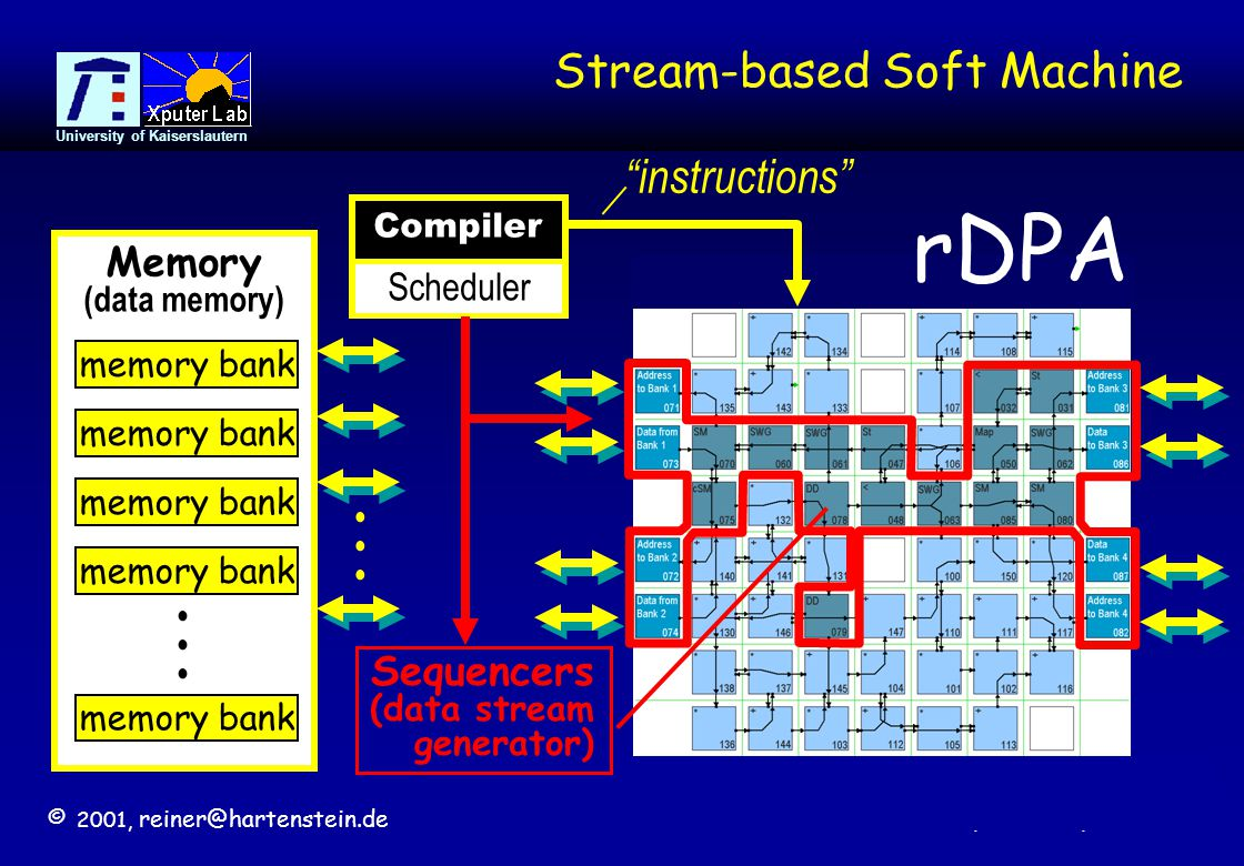 © 2001, reiner@hartenstein.de http://www.fpl.uni-kl.de University of Kaiserslautern 34 Stream-based Soft Machine Scheduler Memory (data memory) memory bank...