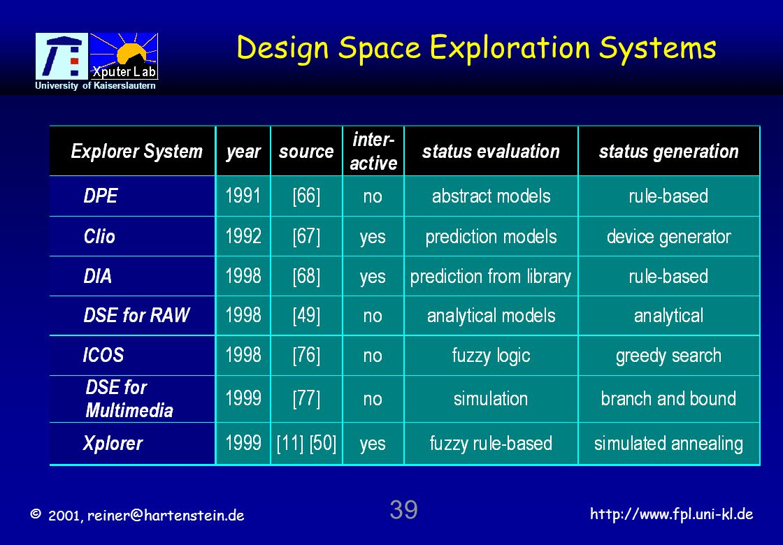 © 2001, reiner@hartenstein.de http://www.fpl.uni-kl.de University of Kaiserslautern 39 Design Space Exploration Systems
