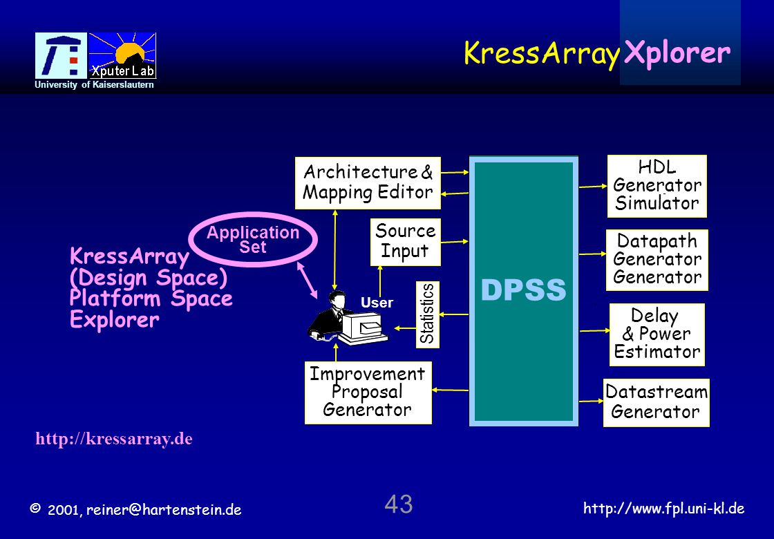© 2001, reiner@hartenstein.de http://www.fpl.uni-kl.de University of Kaiserslautern 43 Architecture & Mapping Editor Statistics KressArray DPSS Datastream Generator HDL Generator Simulator Datapath Generator Delay & Power Estimator Improvement Proposal Generator User DPSS Source Input KressArray (Design Space) Platform Space Explorer http://kressarray.de Xplorer Application Set