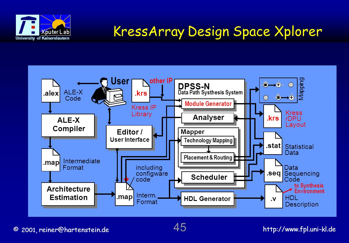 © 2001, reiner@hartenstein.de http://www.fpl.uni-kl.de University of Kaiserslautern 45 KressArray Design Space Xplorer DPSS-N Data Path Systhesis System Analyser HDL Generator HDL Description.v Module Generator.krs Kress IP Library other IP Editor / User Interface Architecture Estimation Intermediate Format.map ALE-X Compiler ALE-X Code.alex User Mapper Interm.