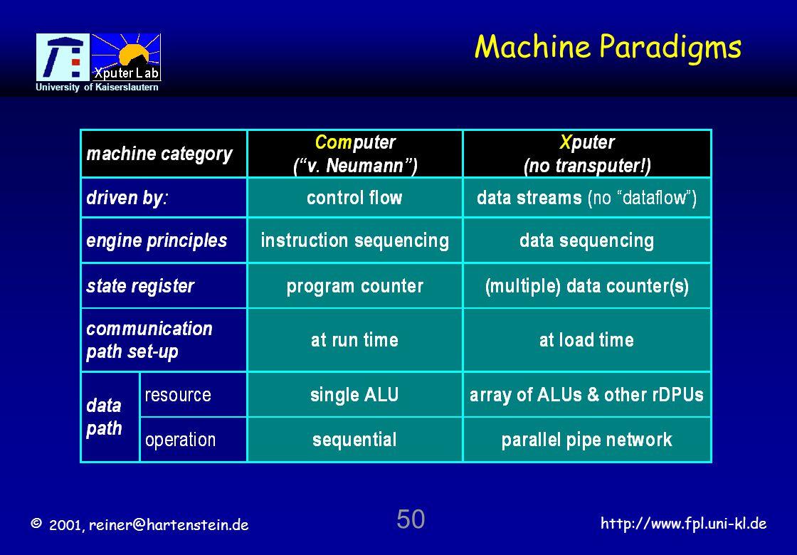 © 2001, reiner@hartenstein.de http://www.fpl.uni-kl.de University of Kaiserslautern 50 Machine Paradigms