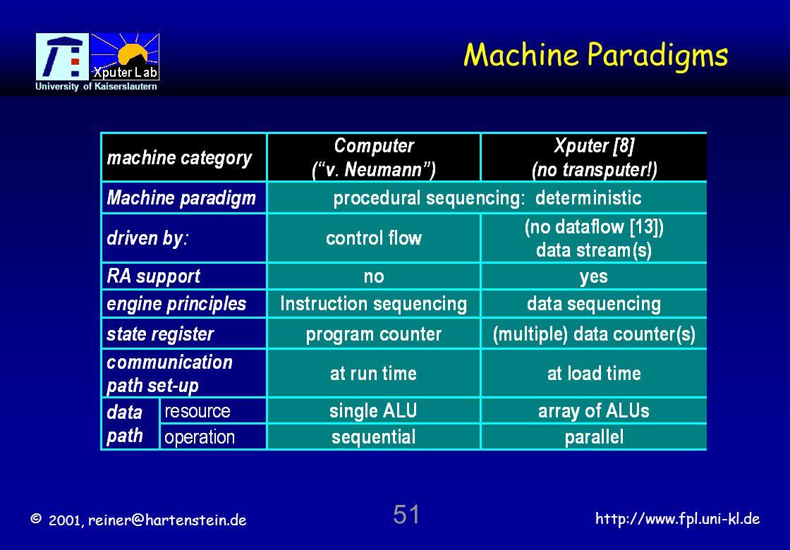 © 2001, reiner@hartenstein.de http://www.fpl.uni-kl.de University of Kaiserslautern 51 Machine Paradigms