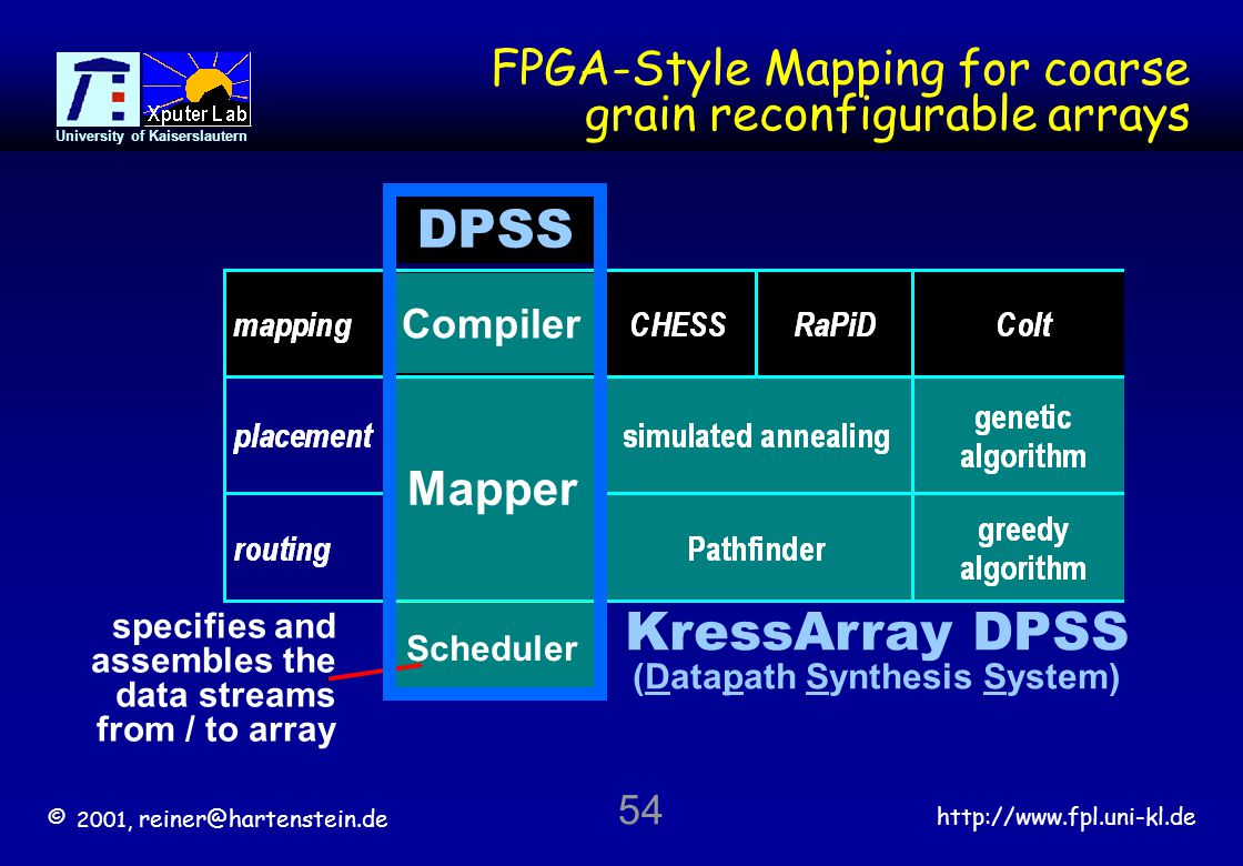 © 2001, reiner@hartenstein.de http://www.fpl.uni-kl.de University of Kaiserslautern 54 FPGA-Style Mapping for coarse grain reconfigurable arrays Compiler Mapper Scheduler specifies and assembles the data streams from / to array DPSS KressArray DPSS (Datapath Synthesis System)