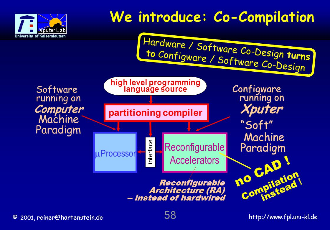 © 2001, reiner@hartenstein.de http://www.fpl.uni-kl.de University of Kaiserslautern 58 Co-Compilation Xputer Soft Machine Paradigm Configware running on partitioning compiler high level programming language source  Processor Reconfigurable Accelerators interface Reconfigurable Architecture (RA) -- instead of hardwired no CAD .