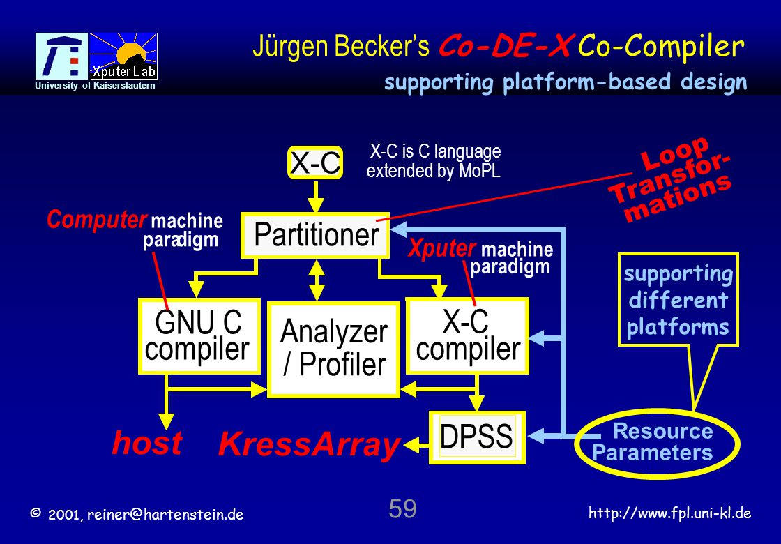 © 2001, reiner@hartenstein.de http://www.fpl.uni-kl.de University of Kaiserslautern 59 Jürgen Becker's Co-DE-X Co-Compiler Analyzer / Profiler host GNU C compiler paradigm Computer machine DPSS KressArray X-C compiler Xputer machine paradigm Partitioner Loop Transfor- mations X-C is C language extended by MoPL X-C Resource Parameters supporting different platforms supporting platform-based design