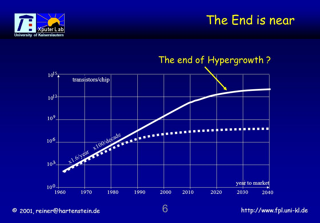 © 2001, reiner@hartenstein.de http://www.fpl.uni-kl.de University of Kaiserslautern 7 Paradigm Shift Mainstream Tornado Development of Hypergrowth Markets Harper Business 1995