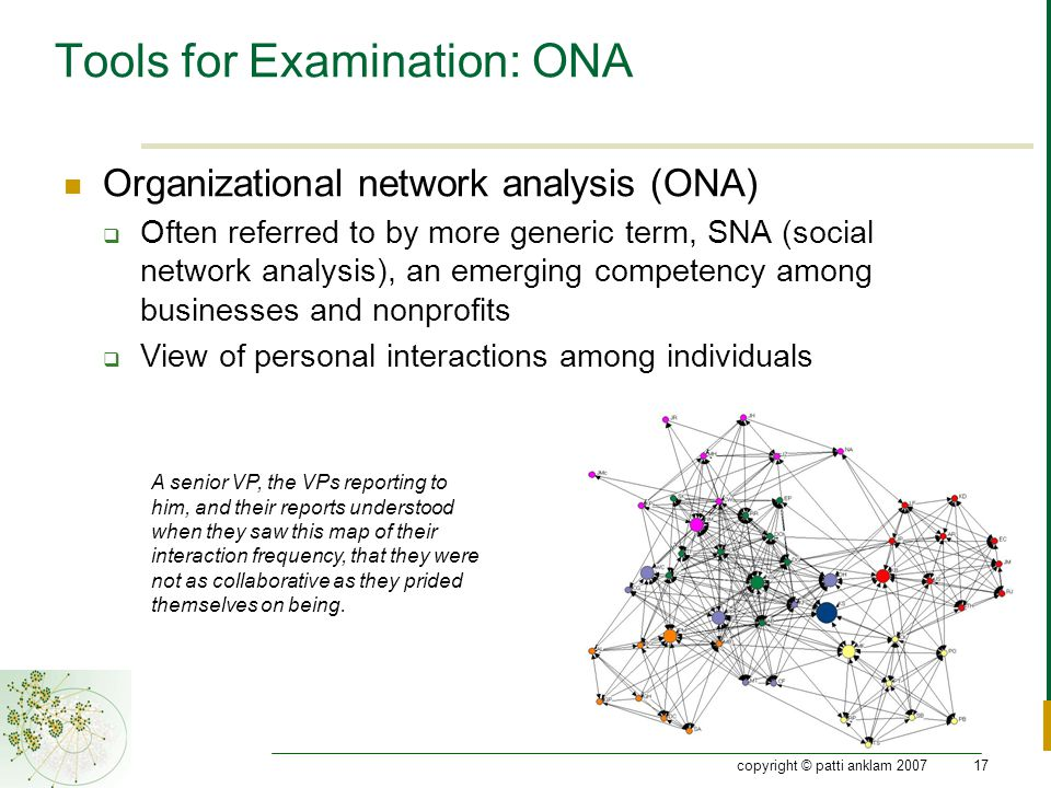 copyright © patti anklam 200717 Tools for Examination: ONA Organizational network analysis (ONA)  Often referred to by more generic term, SNA (social network analysis), an emerging competency among businesses and nonprofits  View of personal interactions among individuals A senior VP, the VPs reporting to him, and their reports understood when they saw this map of their interaction frequency, that they were not as collaborative as they prided themselves on being.