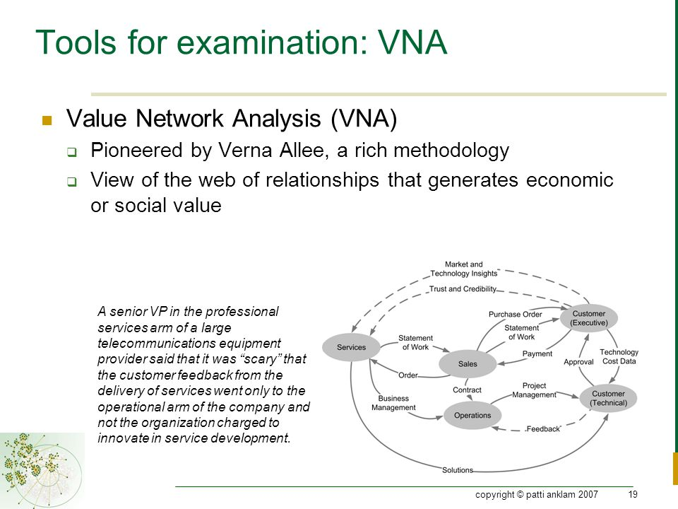 copyright © patti anklam 200719 Tools for examination: VNA Value Network Analysis (VNA)  Pioneered by Verna Allee, a rich methodology  View of the web of relationships that generates economic or social value A senior VP in the professional services arm of a large telecommunications equipment provider said that it was scary that the customer feedback from the delivery of services went only to the operational arm of the company and not the organization charged to innovate in service development.