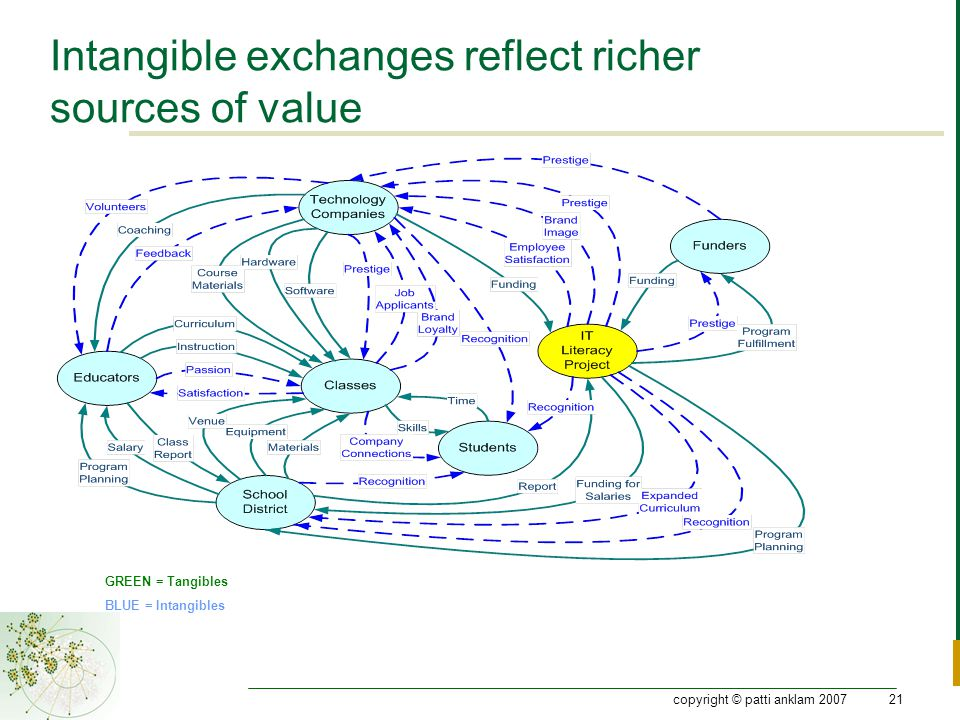 copyright © patti anklam 200721 Intangible exchanges reflect richer sources of value GREEN = Tangibles BLUE = Intangibles