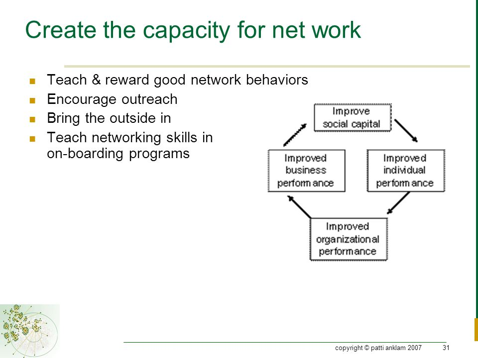 copyright © patti anklam 200731 Create the capacity for net work Teach & reward good network behaviors Encourage outreach Bring the outside in Teach networking skills in on-boarding programs