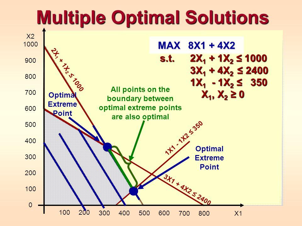 Multiple Optimal Solutions s.t.2X 1 + 1X 2 ≤ 1000 3X 1 + 4X 2 ≤ 2400 1X 1 - 1X 2 ≤ 350 X 1, X 2 ≥ 0 2X 1 + 1X 2 ≤ 1000 3X1 + 4X2 ≤ 2400 1X1 - 1X2 ≤ 35