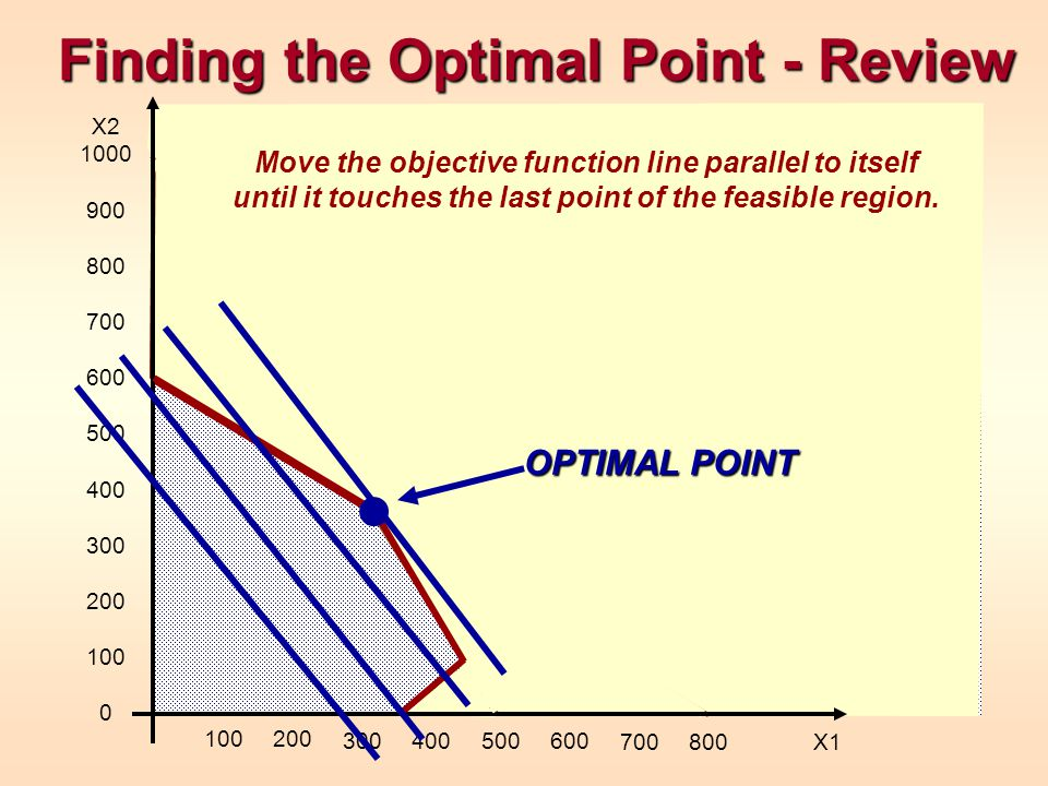 Finding the Optimal Point - Review X2 1000 900 800 700 600 500 400 300 200 100 0 100200 300400500600 700800 X1 OPTIMAL POINT Move the objective functi