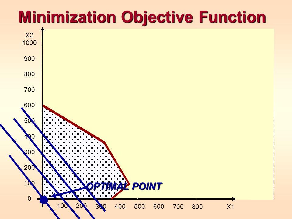 Minimization Objective Function X2 1000 900 800 700 600 500 400 300 200 100 0 100200 300400500600 700800 X1 OPTIMAL POINT