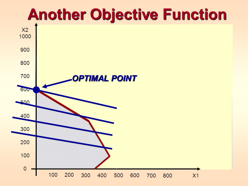 Another Objective Function X2 1000 900 800 700 600 500 400 300 200 100 0 100200 300400500600 700800 X1 OPTIMAL POINT