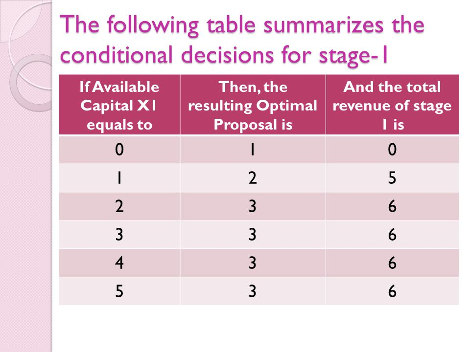 The following table summarizes the conditional decisions for stage-1 If Available Capital X1 equals to Then, the resulting Optimal Proposal is And the