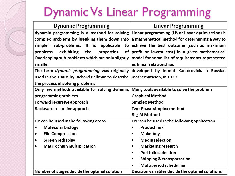 Dynamic Vs Linear Programming Dynamic ProgrammingLinear Programming dynamic programming is a method for solving complex problems by breaking them down into simpler sub-problems.