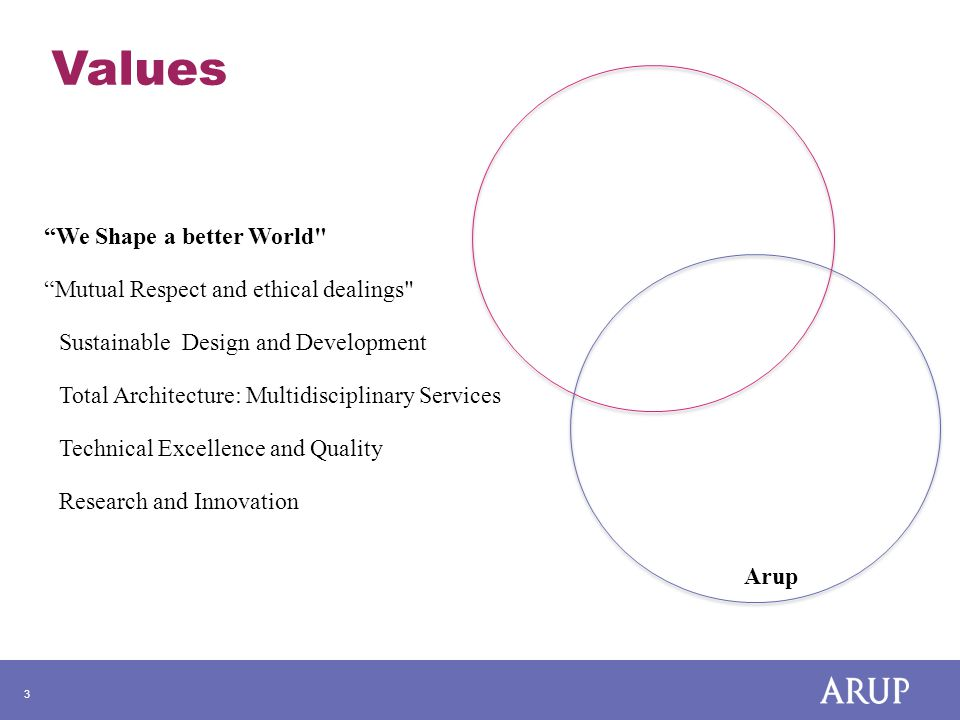3 Values Arup We Shape a better World Mutual Respect and ethical dealings Sustainable Design and Development Total Architecture: Multidisciplinary Services Technical Excellence and Quality Research and Innovation