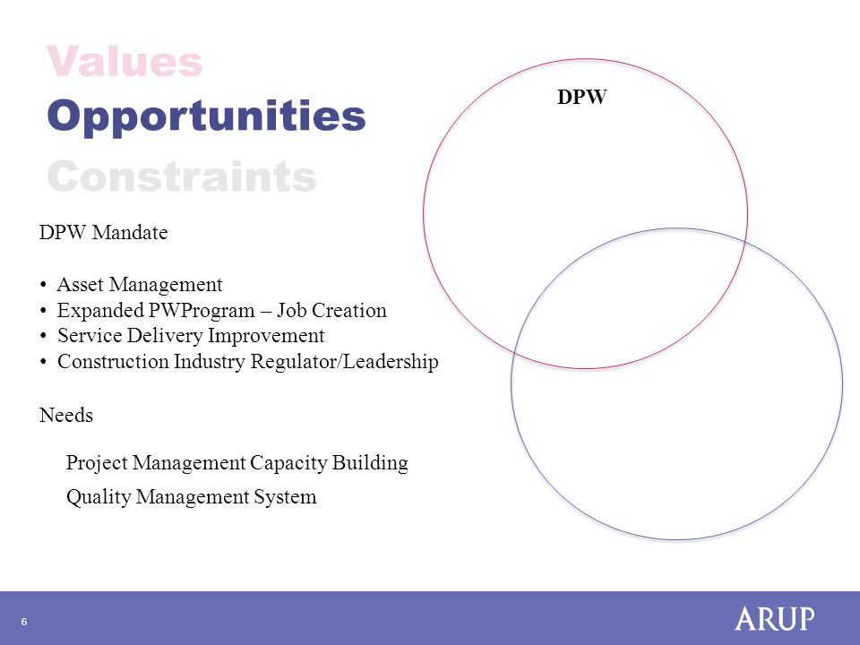 7 Values Opportunities Constraints Project Management Capacity Building Quality Management System 1.Procurement Systems 2.Monitoring and Maintenance 3.Project Inception and Planning 4.Project Risk Management 5.Documentation and Records 6.Schedule and Programme 7.Cost Control 8.Quality Control / Assurance 9.Change Control 10.Project Review 11.Health & Safety Management 12.Environmental/Sustainability 1.QMS/ISO9001 Gap Analysis 2.Training, Learning and Development 3.Adapting the Service Delivery Model 4.Writing Operating Procedures 5.Document Management System 6.Quality Management System 7.Risk Management 8.System Improvement Database 9.Internal Auditing 10.Client Satisfaction System 11.Objective Performance Measurement 12.ISO9001 Audit (non certification)