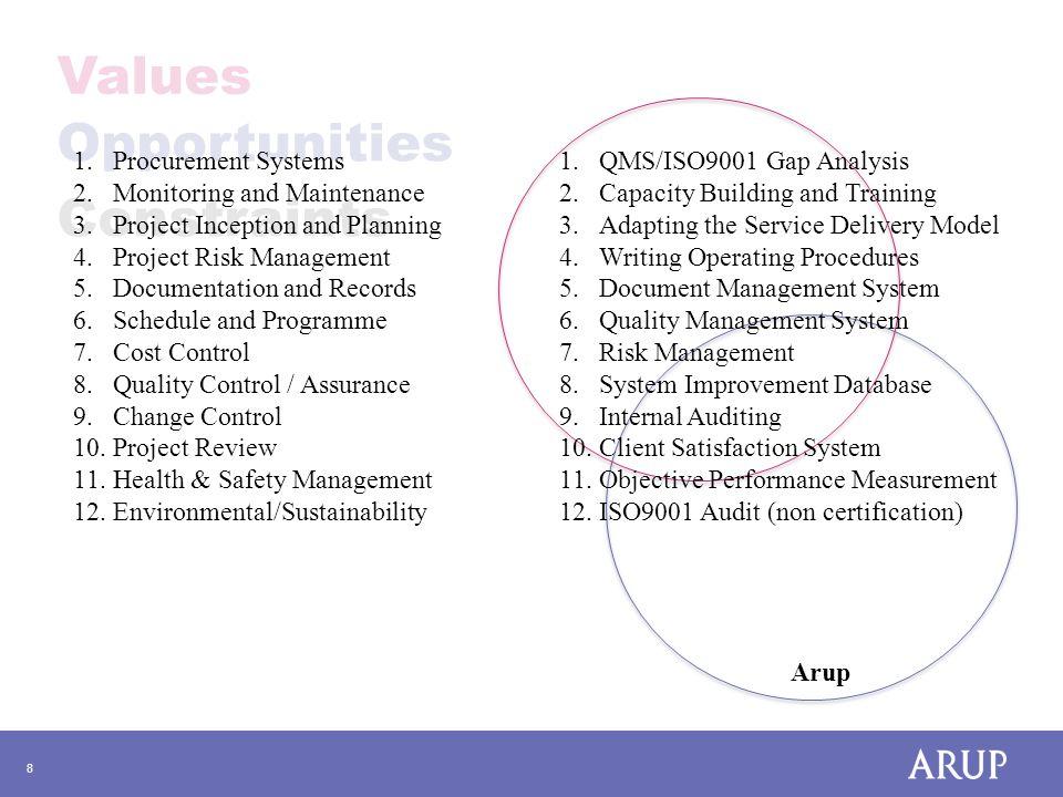 9 Values Opportunities Constraints 1.Zimisele 2.DPW-KZN with CIDB 3.DPSA - Service Delivery Model 4.Batho Pele 5.Other Stakeholders – Public .