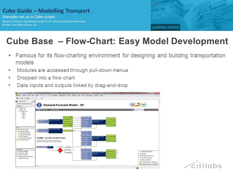 RUN PGM=MATRIX PRNFILE= C:\Modelling Transport_CG\APPLICATIONS\CHAPTER6\E6MAT04D.PRN , MSG= Example 6.4 - Read choices and costs as matrix FILEO MATO[1] = C:\Modelling Transport_CG\APPLICATIONS\CHAPTER6\E6MAT04B.MAT , MO=1-4 NAME=C1 C2 P1 P2 FILEI MATI[1] = C:\Modelling Transport_CG\Input\Chapter6\Costs_and_choices_6_4.dbf , PATTERN=IJM:V FIELDS=ORIG DEST 0 C1 C2 P1 P2 PAR ZONES=3 FILLMW MW[1]=MI.1.1(4) ENDRUN Ch6-MSM: Ex6.4 – Calibration of Binary Logit BACK …