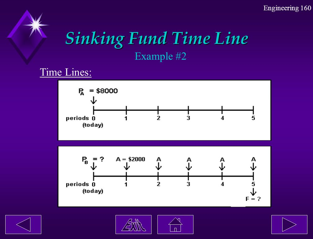 Engineering 160 Sinking Fund Time Line Example #2 Time Lines: