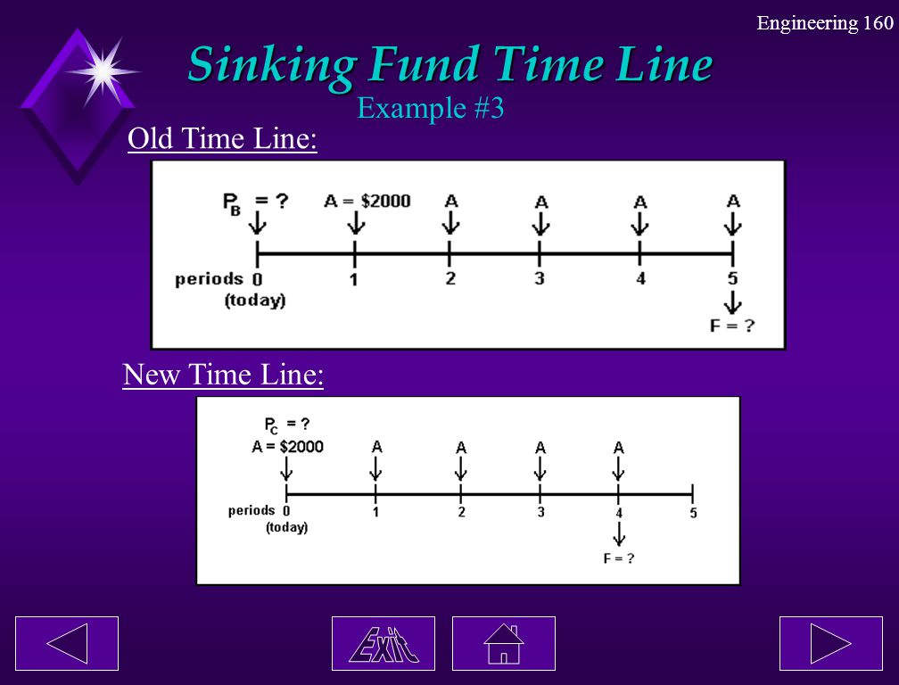 Engineering 160 Sinking Fund Time Line Example #3 Old Time Line: New Time Line: