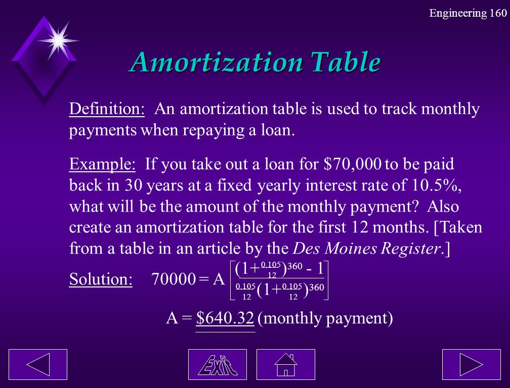 Engineering 160 Amortization Table Definition: An amortization table is used to track monthly payments when repaying a loan. Example: If you take out