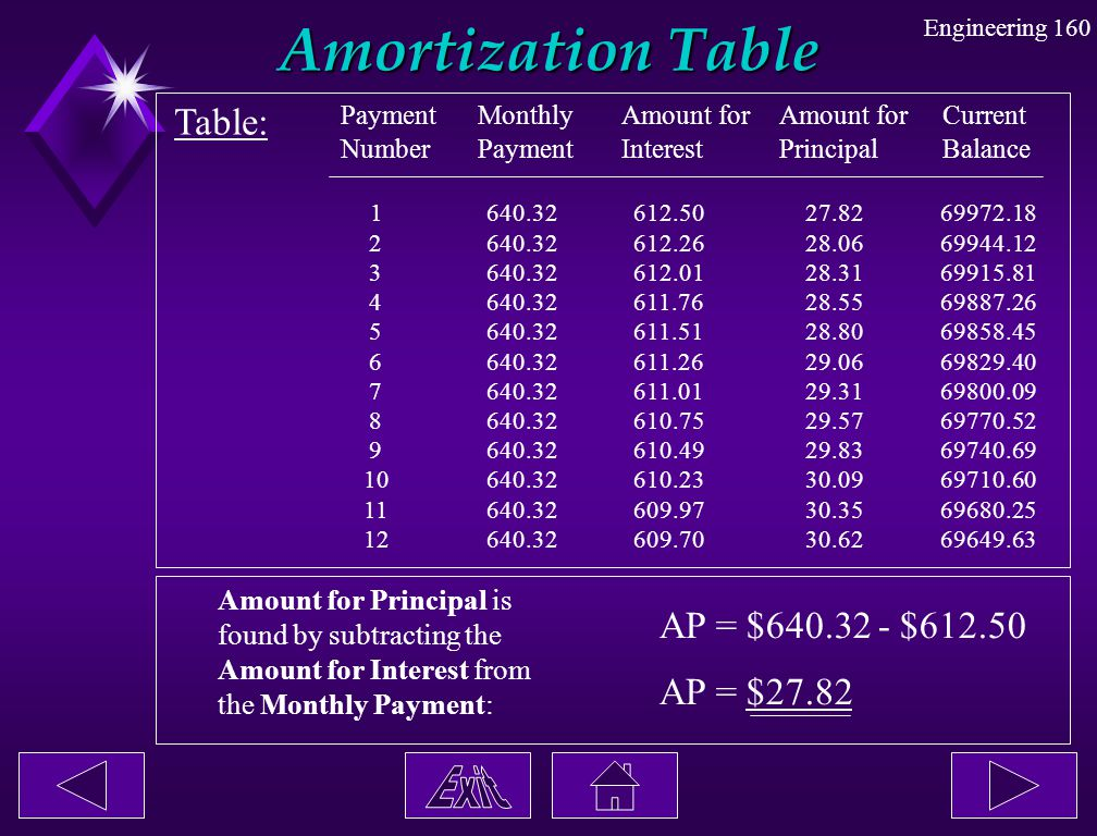 Engineering 160 Amortization Table Table: Payment Number Monthly Payment Amount for Interest Amount for Principal Current Balance 1 640.32 612.50 27.8