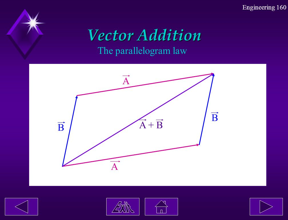 Engineering 160 Vector Addition The parallelogram law A A B B A + B