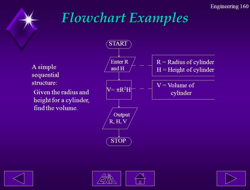 Engineering 160 START Enter R and H Output R, H, V V=  R 2 H STOP R = Radius of cylinder H = Height of cylinder V = Volume of cylinder A simple seque