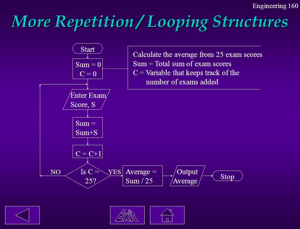 More Repetition / Looping Structures Engineering 160 Start Sum = 0 C = 0 Enter Exam Score, S Sum = Sum+S C = C+1 Is C = 25? Average = Sum / 25 Output