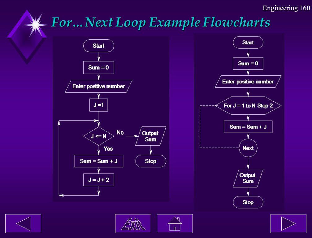 Engineering 160 For…Next Loop Example Flowcharts For…Next Loop Example Flowcharts