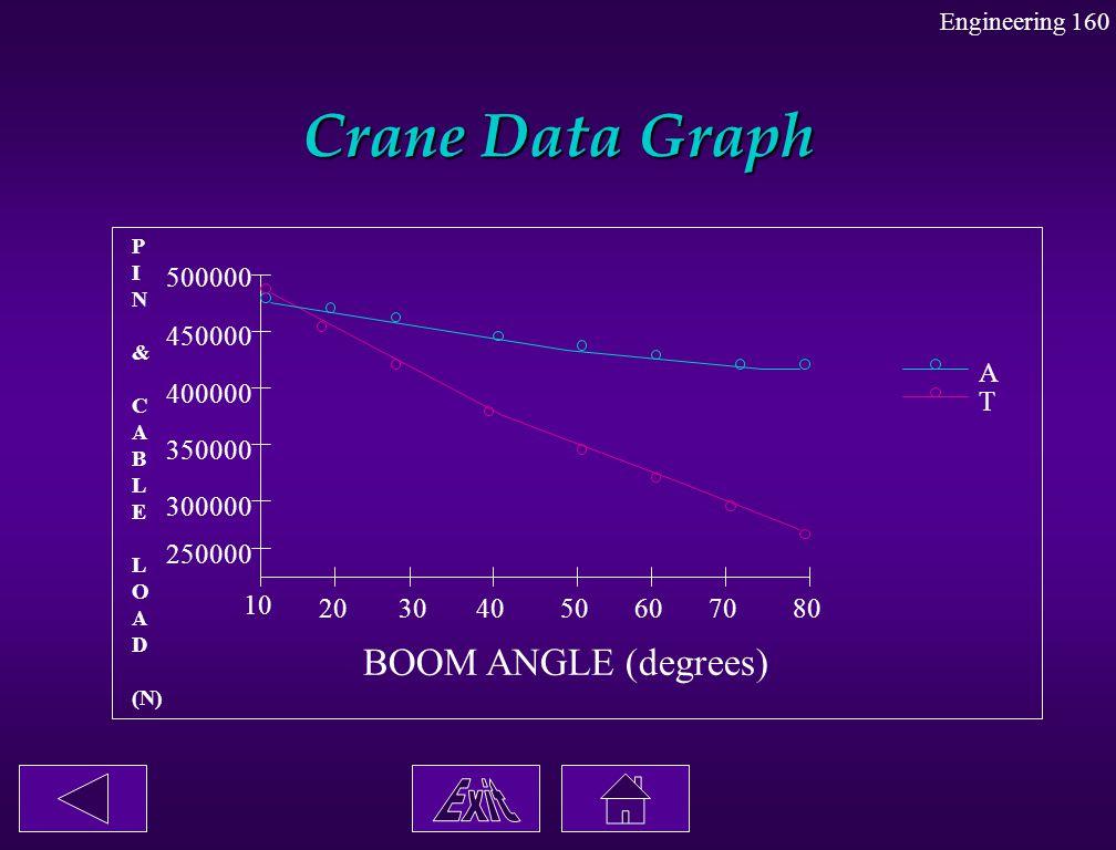 Crane Data Graph 10 20304050607080 BOOM ANGLE (degrees) 250000 300000 350000 400000 450000 500000 P I N & C A B L E L O A D (N) T A Engineering 160