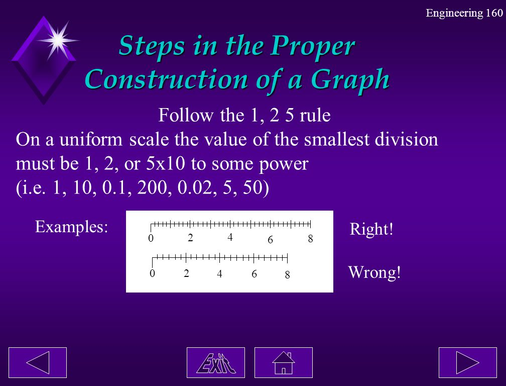 Engineering 160 Steps in the Proper Construction of a Graph Follow the 1, 2 5 rule On a uniform scale the value of the smallest division must be 1, 2,
