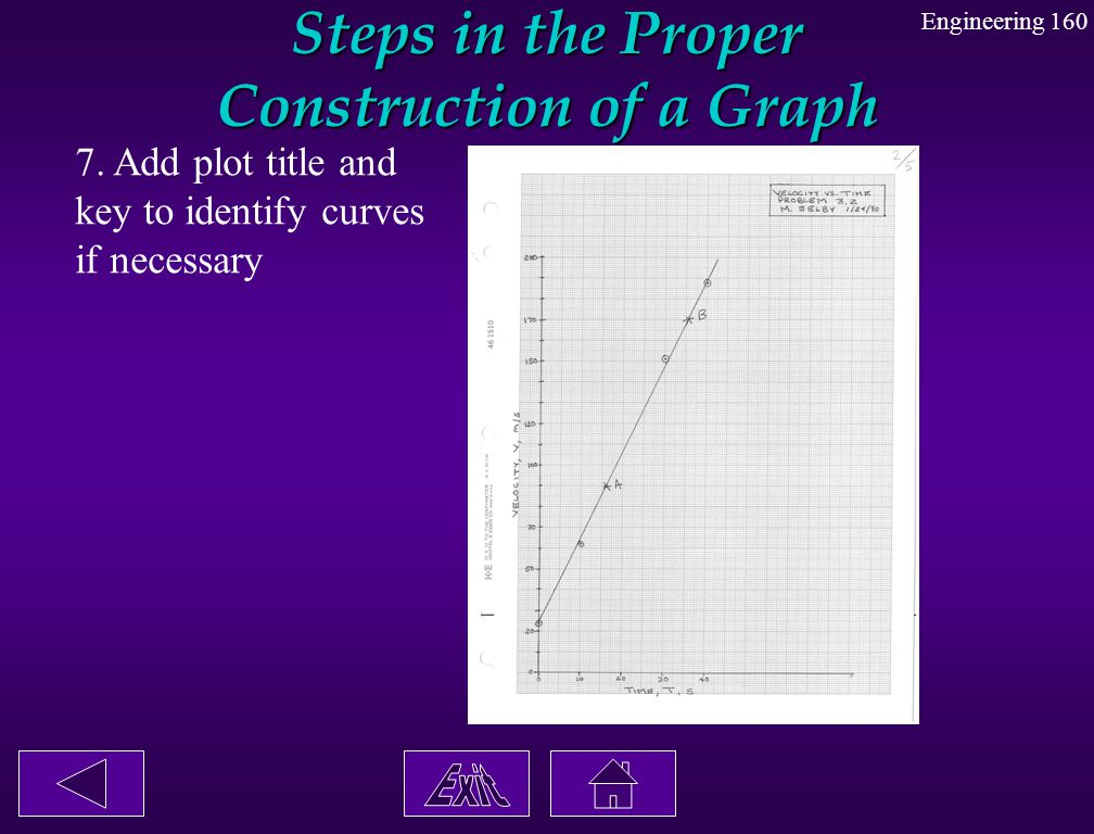 Steps in the Proper Construction of a Graph 7. Add plot title and key to identify curves if necessary Engineering 160