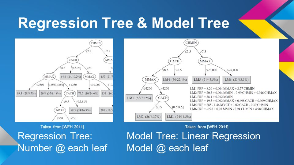 Regression Tree & Model Tree Taken from [WFH 2011] Regression Tree: Number @ each leaf Model Tree: Linear Regression Model @ each leaf Taken from [WFH 2011]