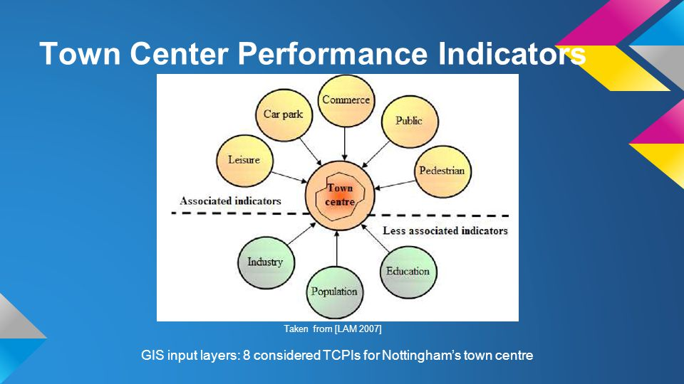 Town Center Performance Indicators GIS input layers: 8 considered TCPIs for Nottingham's town centre Taken from [LAM 2007]