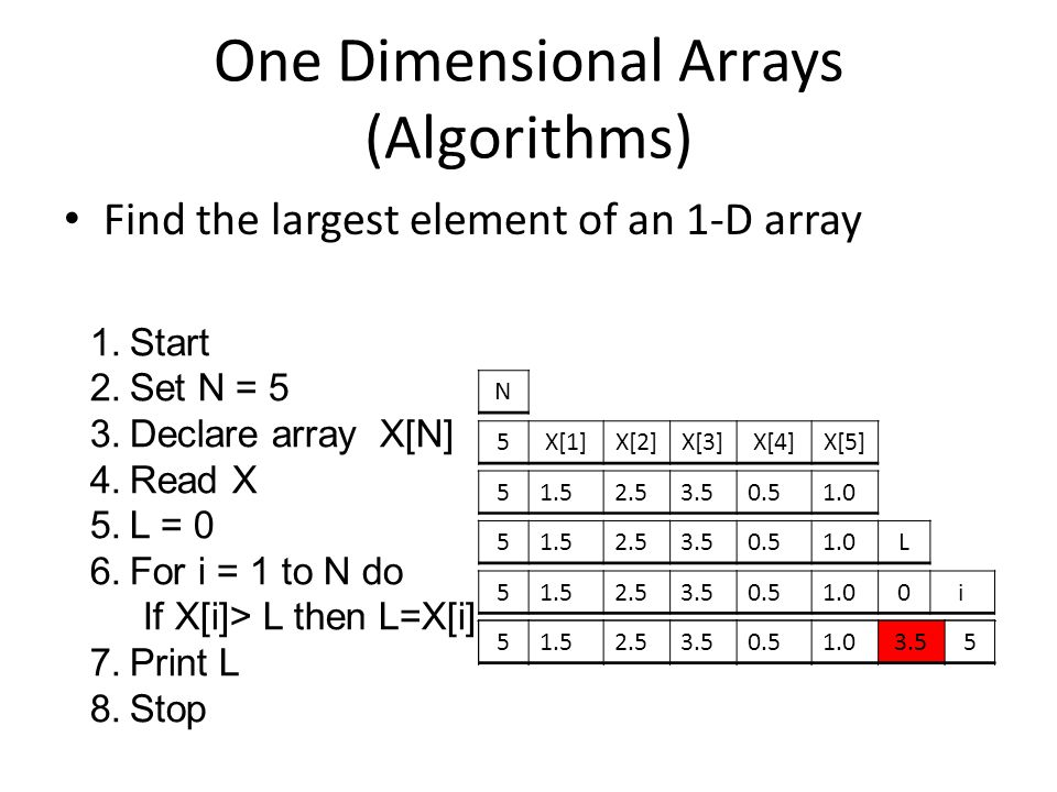 One Dimensional Arrays (Algorithms) Find the largest element of an 1-D array 1.Start 2.Set N = 5 3.Declare array X[N] 4.Read X 5.L = 0 6.For i = 1 to